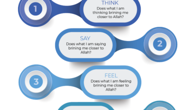 Imaan Based perspective